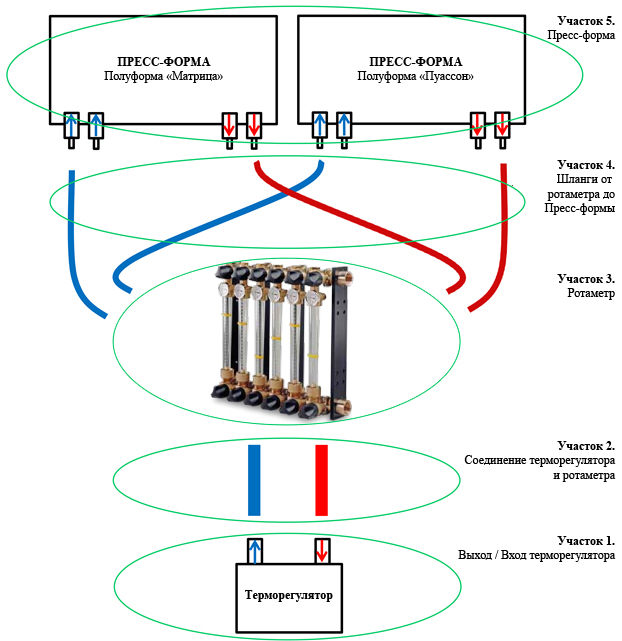 Схема подключения терморегулятор - Ротаметр - Пресс-форма