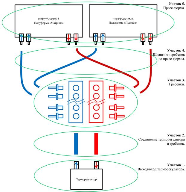 Схема подключения терморегулятор - гребенка - пресс-форма